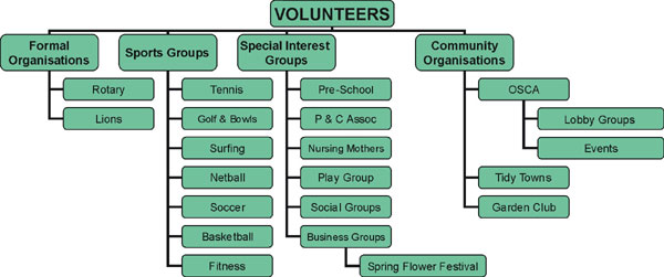 Volunteer Groups in Ocean Shores
